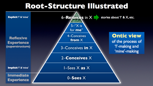 Root-Structure Illustrated