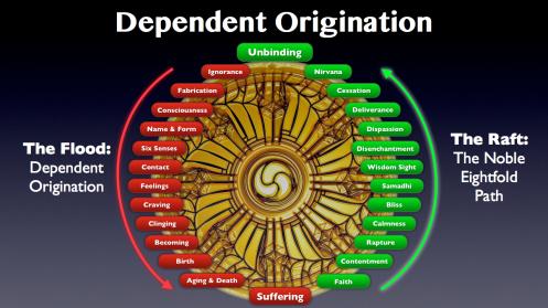 Dependent Origination.016