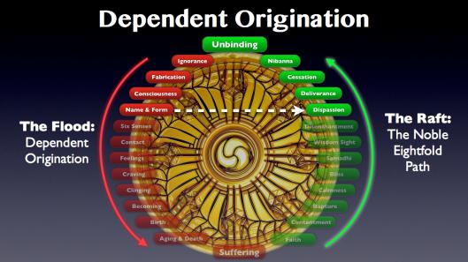Dependent Origination.030