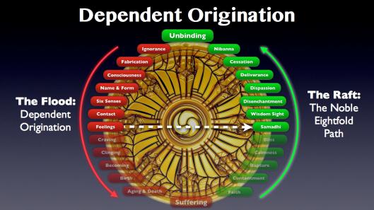 Dependent Origination.031